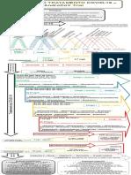 Protocolo COVID-19 precoce baseado nos resultados do AndroCoV Trial. Formato gráfico dos sintomas.