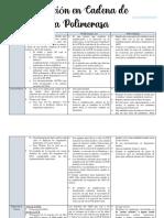 Prueba de PCR (cuadro comparativo)