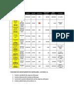FUNCIONES DEL DEPARTAMENTO DE CONTRALORÍA