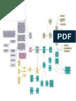 Mapa Conceptual Beneficios o Prestaciones SSGT