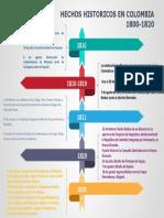 Hechos Historicos en Colombia en el año 1800-1820