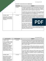 20210123 Summary of DepEd COVID 19 Memoranda v19