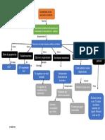 Contabilidad 2 mapa conceptual