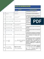 Formulas y propiedades