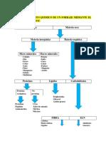 Practica-fraccionamiento Quimico de Un Forraje Mediante El Analisis Proximal