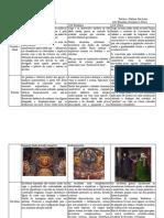 Quadro comparativo - fases da arte Medieval