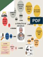 Mapa Mental La Teoria Etica de Aristoteles