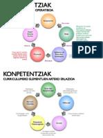 konpetentziak-lauideialaulamina-110219061317-phpapp01