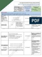 Tableau de Synthèse Des Évolutions Des Droits Liés Aux Congés de Parentalité Dans La Fonction Publique