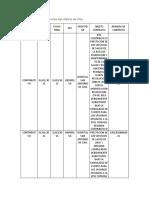 Red de contratación con la Ips San Antonio de Chía