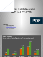 Americas Hotels Numbers 2009 and 2010 YTD Apr