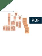 Mapa Conceptual Ley de Fomento y Las Fuentes de Financiación