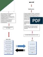 Mapa Conceptual Modelo Osi y Tcpip