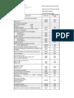 Costos de productos y servicios del Observatorio Ambiental