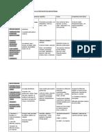 Competencias a desarrollar Nivel II