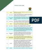 Colour Inheritance Chart for Collie Coats