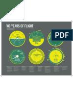 100 Years of Flight Timeline