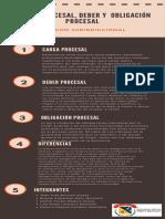 Infografía Carga procesal, deber & oblicación procesal I