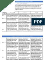 stem 661-content focused coaching assessment rubricf19