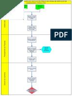 FLUXOGRAMA DE ELABORAÇÃO DO CÁLCULO DO PREÇO DE VENDA DE SERVIÇOS DE ENGENHARIA