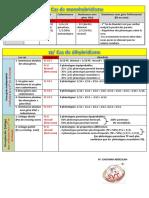 cours bilan Mendel (Par Pr