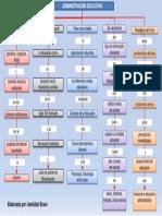 3_Mapa Conceptual de Gerencia Educativa