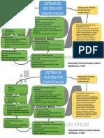 Mapa conceptual pasos para implementar un sistema de gestión por competencias