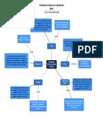 Mapa mental parámetros físicos_Steven Espinal
