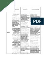 cuadro comparativo entre neurobiofeedback, mindfullness y Psiconeuroinmunología.