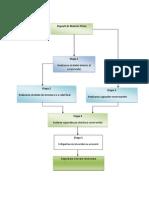 Schema fluxului tehnologic