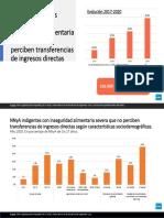 NNyA en hogares indigentes, con inseguridad alimentaria severa y que no perciben transferencias de ingresos directas