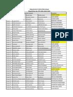 Répartition PFE GM2 2020-2021