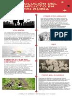 Infografía, resolución del conflicto en Colombia