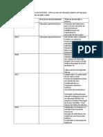 Dissertações publicadas no site do PPGED