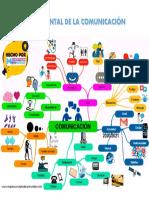 Mapa mental de la comunicacion