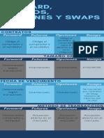 forward, futuros, opciones y swaps