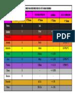 Código de cores para resistores de 3 até 6 faixas coloridas