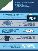 Infografía Organización de las Naciones Unidas