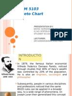 Pareto Chart - Zam EMQM5103 - Project Quality Management