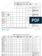 Tableau-des-avantages-du-PFSI-Couverture-supplémentaire