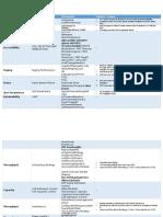 Ericsson LTE Features PDF