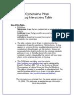 Drug Interact Table