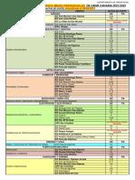 Oferta de Ciclos Formativos de Grado Medio y Superior Presenciales de Gran Canaria 2021-22 Con Notas de Corte Color Familias Actualizado 08 de Abril de 2021