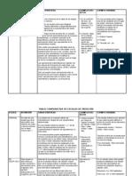 Tabla comparativa de Escalas de Medición en Psicología