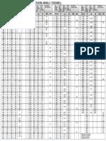 5.2 Tabla de Equivalencias de Dureza Modelo 2