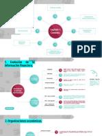 Mapa Conceptual 1. Contabilidad financiera. Contexto