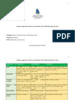 Cuadro Comparativo Sobre Las Características de Los Diferentes Tipos de Raíces.