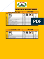 CKRC Endurance Series Clasificación General