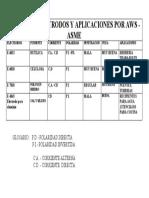 TABLA DE ELECTRODOS Y APLICACIONES POR AWS