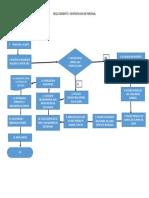 Diagrama-flujo-reclutamiento y Contratacion de Personal